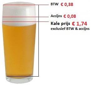 Accijns alcohol berekenen