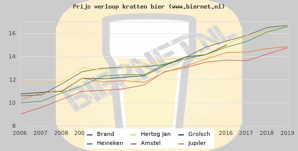 Grafiek van bier prijzen afgelopen jaren