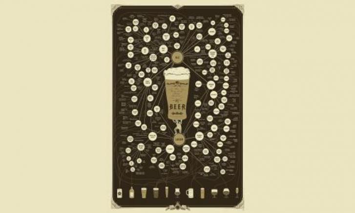 Verbindingen van bier